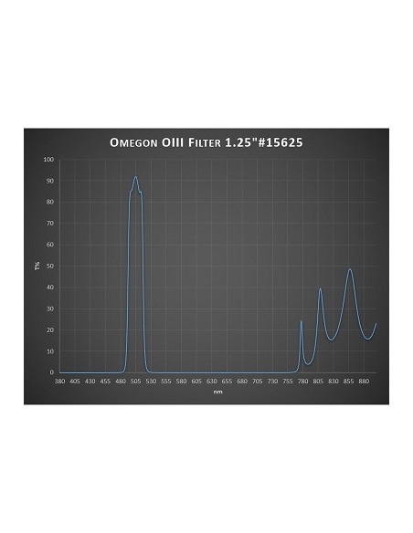 Filtro Oxígeno III OMEGON
